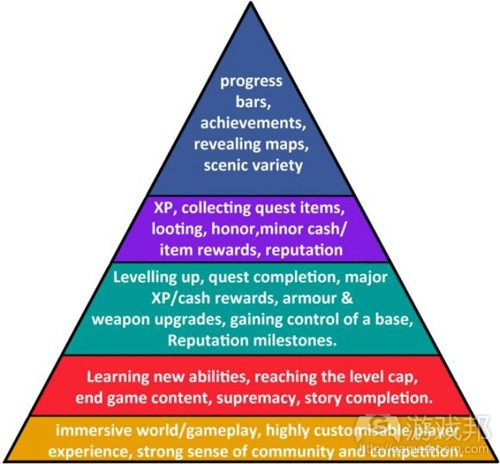 heirarchy_wow(from gamecareerguide)