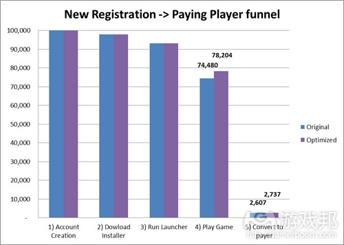 new registration and paying player funnel(from famousaspect)