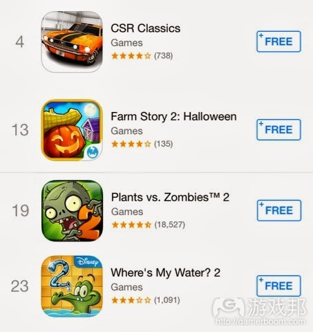 top free(from gamasutra)