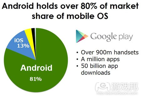 Android market share(from App Annie)