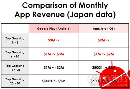 App Revenue-Japan data(from App Annie)
