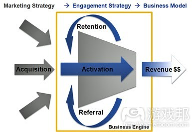 Engagement Strategy(from kennethjhong.com)
