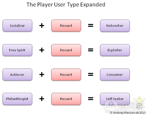 Player-Types(from gamasutra)