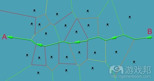 Voronoi_diagrams_for_AI-8-voronoi_safe_path(from gamedevelopment)