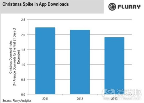 app downloads(from Flurry)