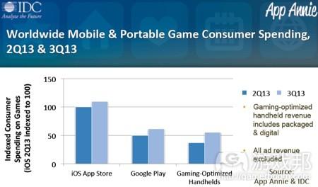 consumer spending(from App_Annie_IDC)