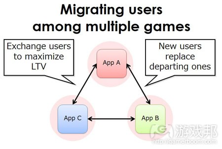 migrating users(from pocketgamer)