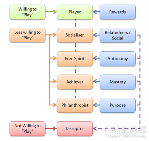 willing-to-play(from gamasutra)