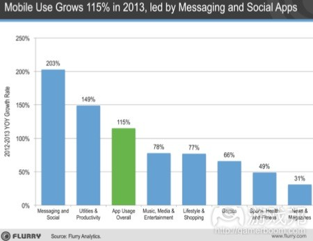 App_Use_Growth_2013(from Flurry)