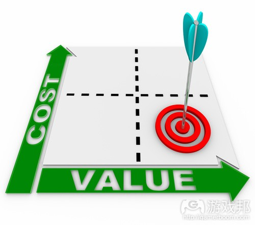 Cost_Value_Matrix(from drewsmarketingminute)