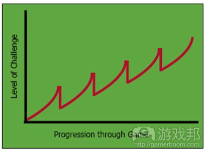 GDH Arcade Curve(from thegamedesignforum)