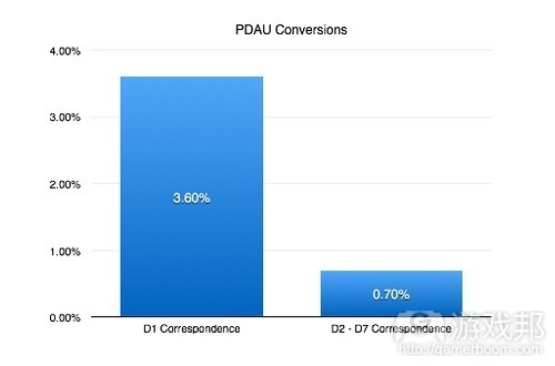 PDAU-coversions(from-gamasutra)