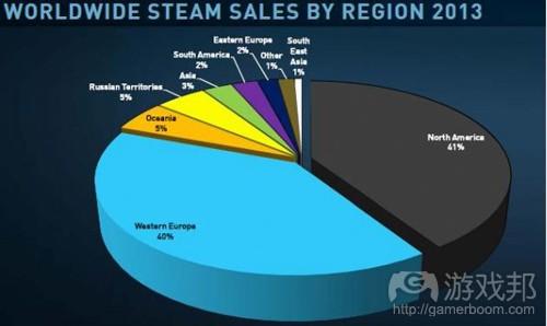 Steam_regional(from Valve)
