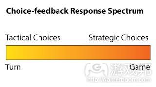 choice-feedback response spectrum(from mostdangerousgamedesign)