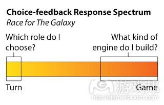 choice-feedback-response-spectrum(from-mostdangerousgamedesign)