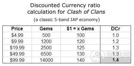 clash-of-clans-DCr-calculation(from pocketgamer)