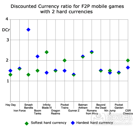 discounted-currency-2-hard-currency-games(from pocketgamer)