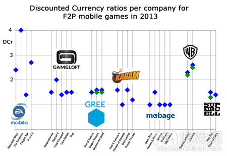 discounted-currency-companies-2013(from pocketgamer)