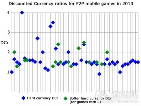 discounted-currency-ratios(from pocketgamer)