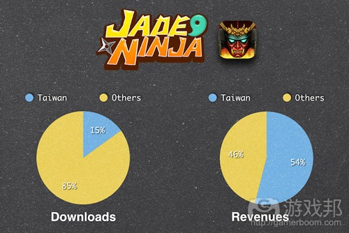 jade-ninja-numbers(from gamasutra)