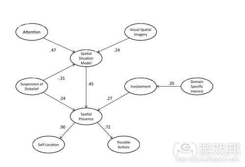 model of how spatial presence happens(from psychologyofgames)