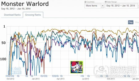 monster-warlord-top-grossing-android(from app-annie)