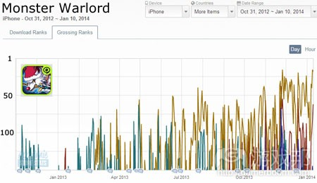 monster-warlord-top-grossing-iphone(from app-annie)