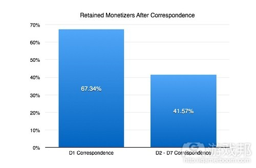 retained-monetizers-after-correspondence(from-gamasutra)