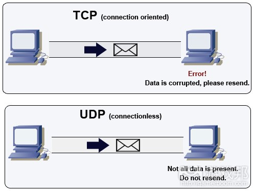 tcp-UDP(from wildbunny)