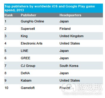 Top_mobile_publishers(from App_Annie_IHS)