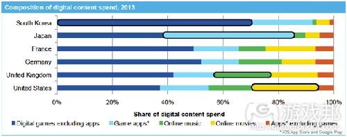 composition of digital content spend(from gamasutra)