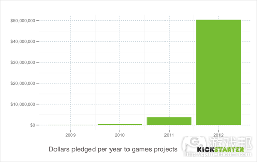 kickstarter 2(from gameacademy)