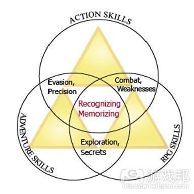 recognizing memorizing(from thegamedesignforum)