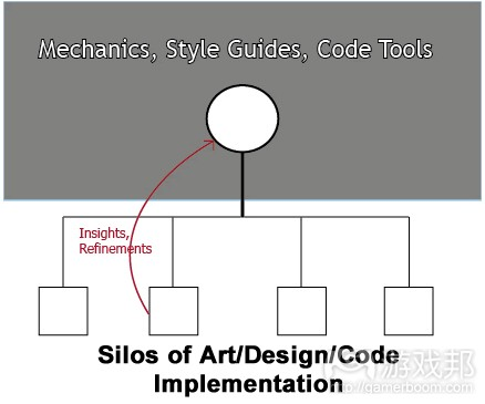 silos of art design code implementation(from thegamedesignforum)