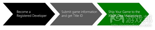 xbox-id(from gameacademy)
