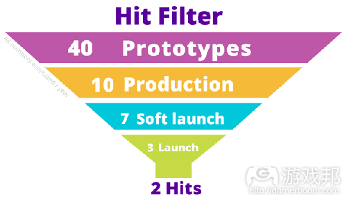Hit-Filter_Wooga(from gamasutra)