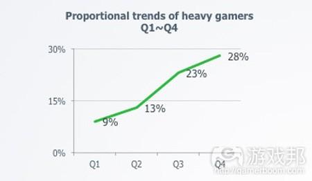 china-heavy-gamers_2013(from TalkingData)