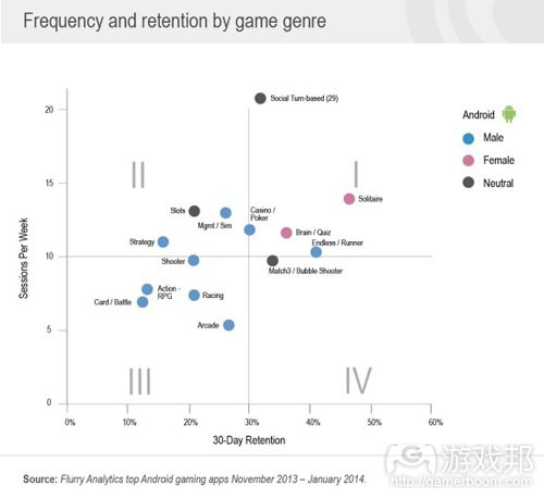 game genre(from Flurry)
