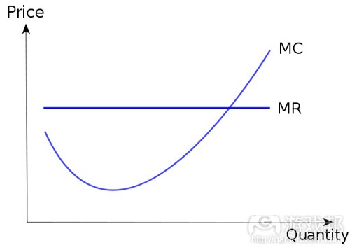 marginal cost(from wikipedia)