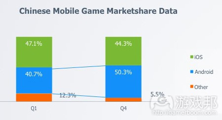 mobile-game-share-china_2013(from TalkingData)