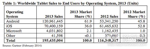 tablet_sales_figures(from Gartner)