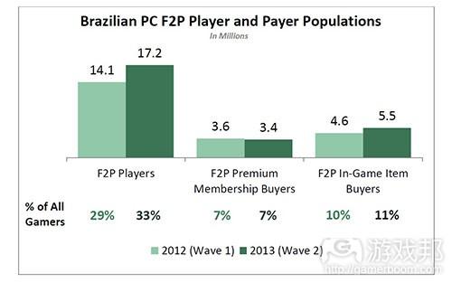 Brazilian PC F2P players(from Interpret)