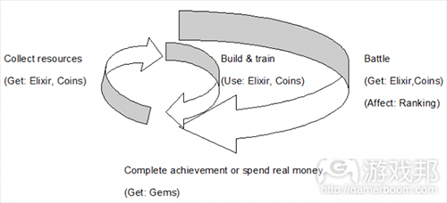 Clash_of_clans_core_loop(from gamasutra)