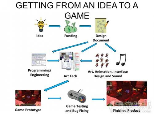 Idea to Game Concept(from digitalis.nwp.org)