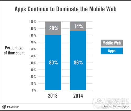 apps_dominate(from Flurry)