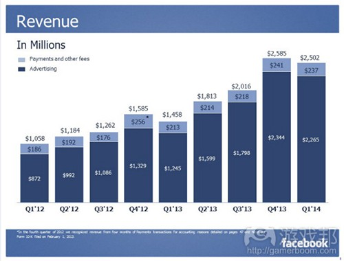 facebook-q12014 payments(from gamasutra)