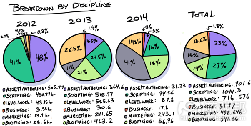hours aggregate by discipline(from gamasutra)