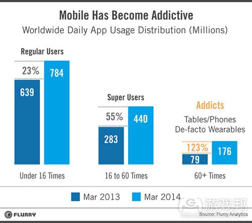mobile_addictive(from Flurry)
