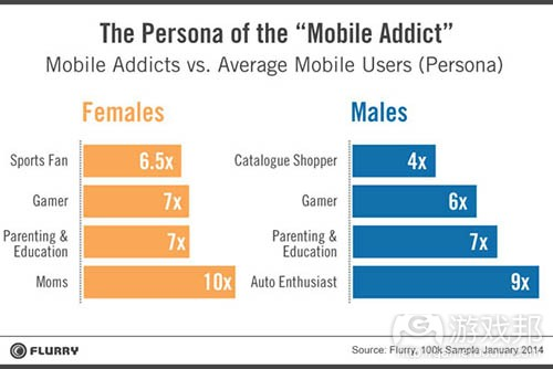 persona_addict(from Flurry)