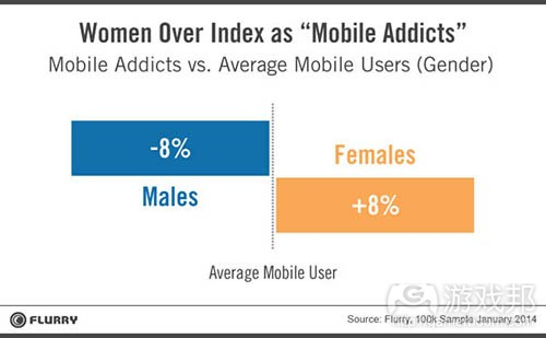 women_mobile_addicts(from Flurry)